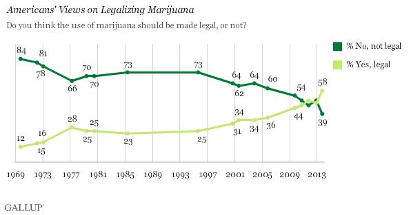 marihuana lovlig i norge